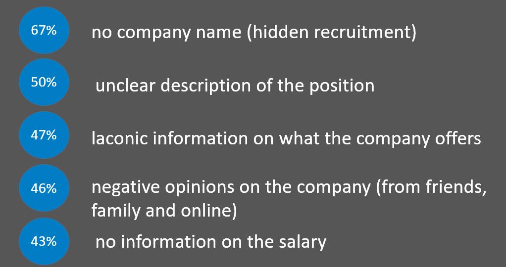 job offer elements